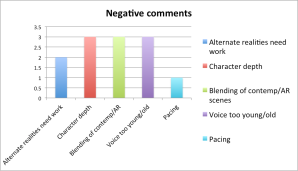 Duet negative comments